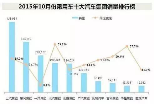 中国汽车行业6 4格局形成 或将有变数?